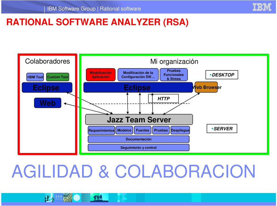 Stress Web Browser DESKTOP Web HTTP Jazz Team Server Requerimientos Modelos Fuentes
