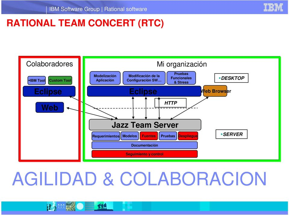 Stress Web Browser DESKTOP Web HTTP Jazz Team Server Requerimientos Modelos