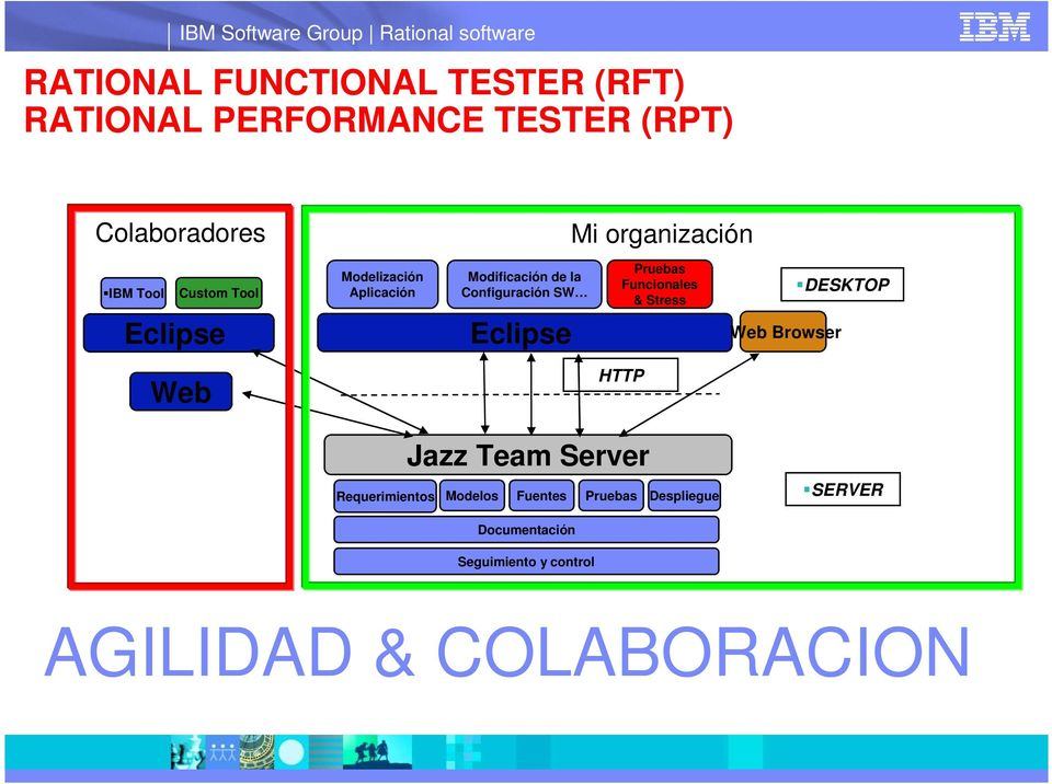 SW Pruebas Funcionales & Stress Web Browser DESKTOP Web HTTP Jazz Team Server Requerimientos