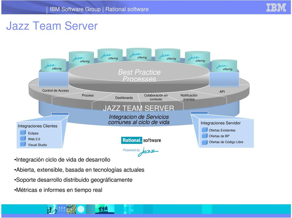 0 Visual Studio JAZZ TEAM SERVER Integracion de Servicios comunes al ciclo de vida Powered by Integraciones Servidor Ofertas Existentes
