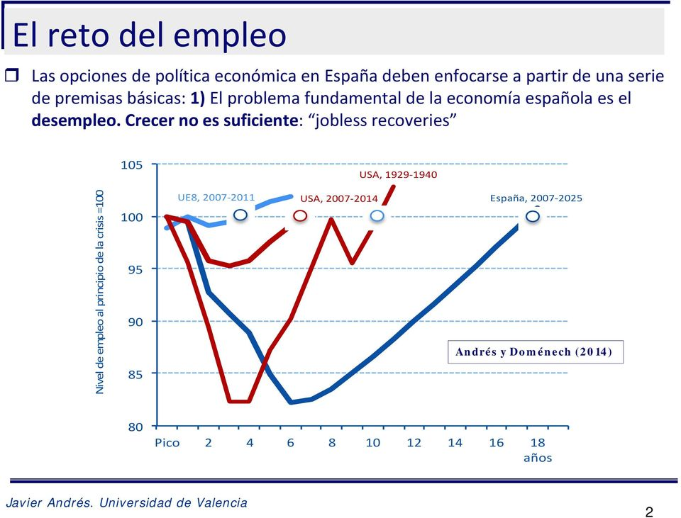 Crecer no es suficiente: jobless recoveries 105 USA, 1929 1940 Nivel de empleo al principio de la crisis