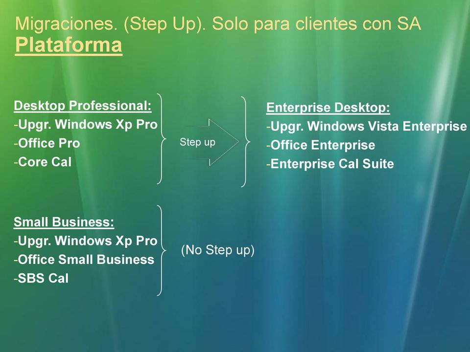 Windows Xp Pro -Office Pro -Core Cal Step up Enterprise Desktop: -Upgr.