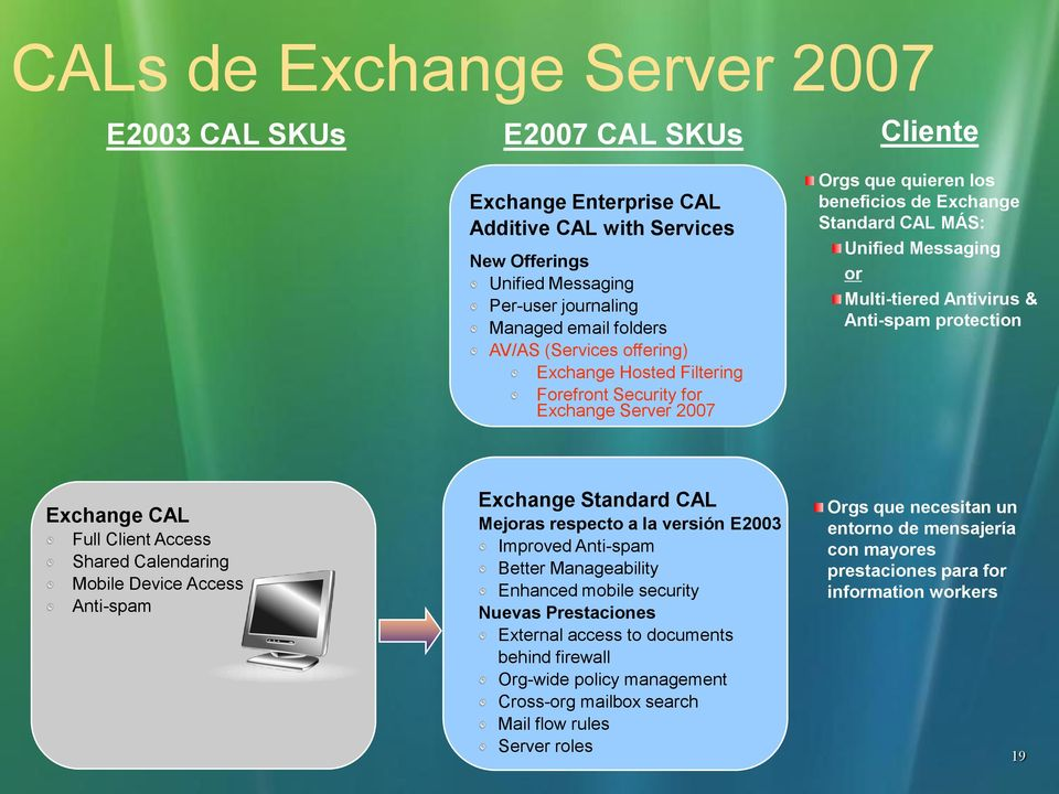 Anti-spam protection Exchange CAL Full Client Access Shared Calendaring Mobile Device Access Anti-spam Exchange Standard CAL Mejoras respecto a la versión E2003 Improved Anti-spam Better