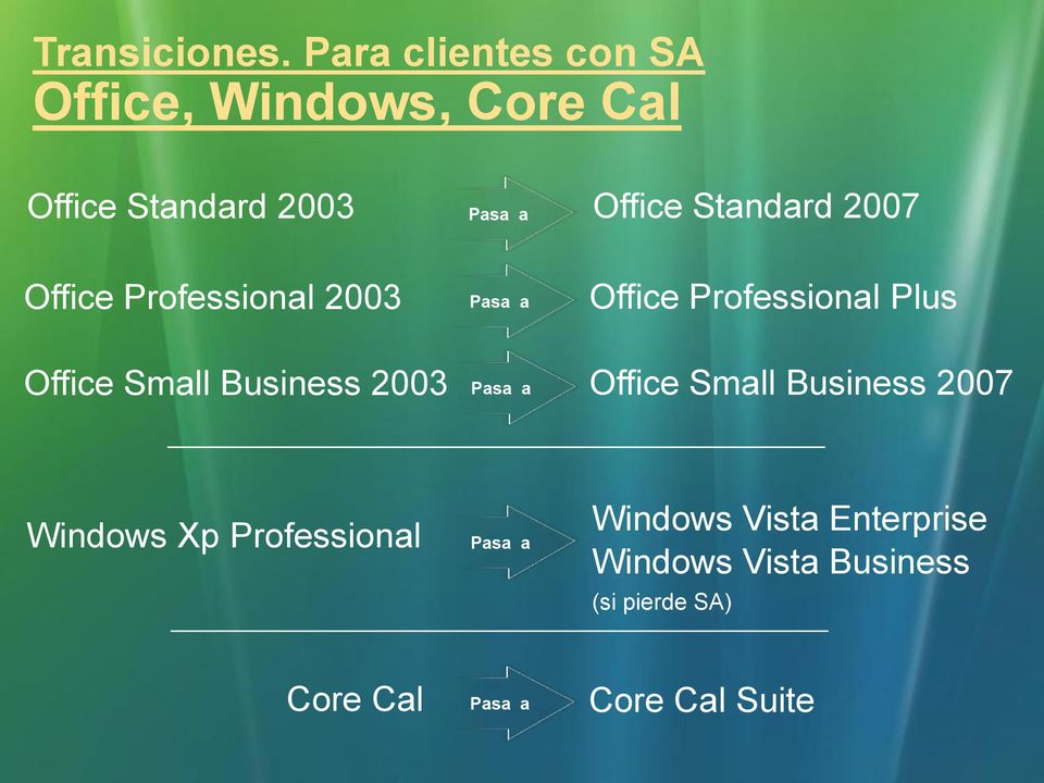 Standard 2007 Office Professional 2003 Pasa a Office Professional Plus Office Small