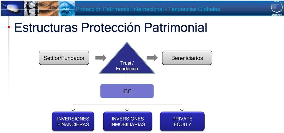 Beneficiarios IBC INVERSIONES