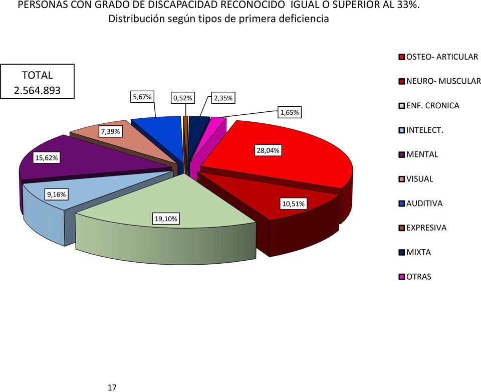 564.893 5,67% 0,52% 2,35% 1,65% NEURO- MUSCULAR ENF. CRONICA 7,39% INTELECT.