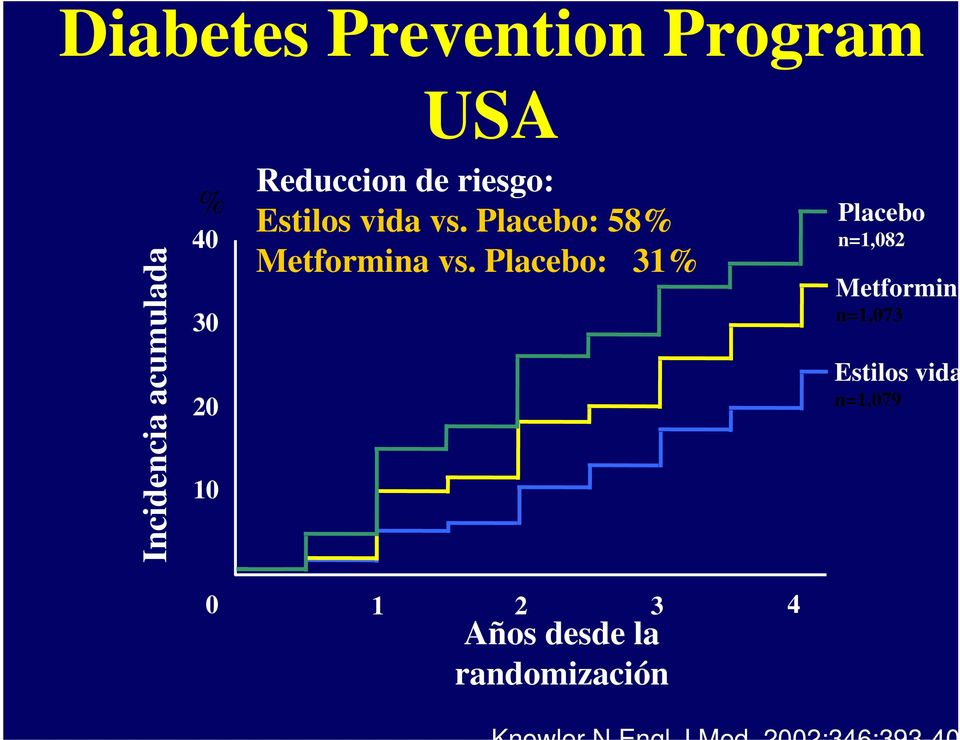 Placebo: 58% Metformina vs.