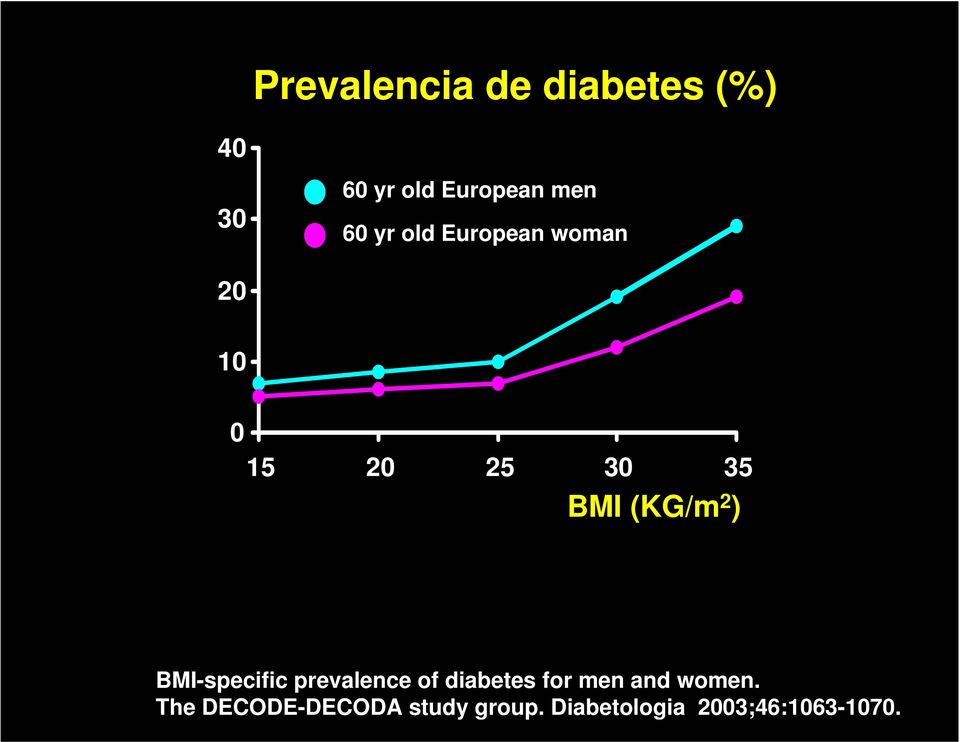 2 ) BMI-specific prevalence of diabetes for men and women.