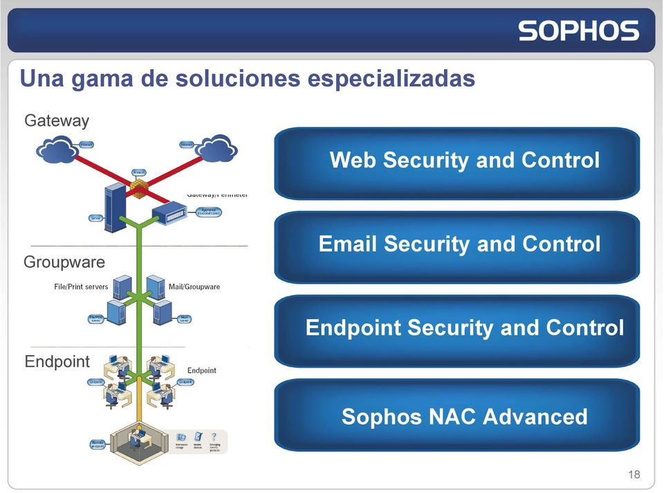 Email Security and Control Endpoint