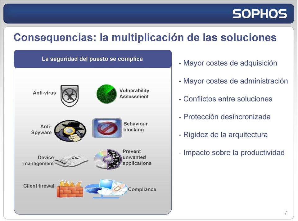 soluciones Anti- Spyware Device management Behaviour blocking Prevent unwanted applications -