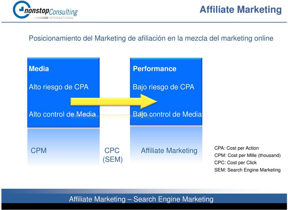 control de Media Bajo control de Media CPM CPC Affiliate Marketing (SEM) CPA: Cost