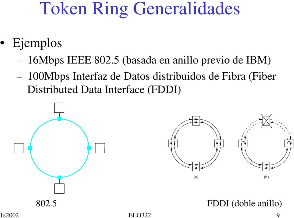 Datos distribuidos de Fibra (Fiber Distributed Data