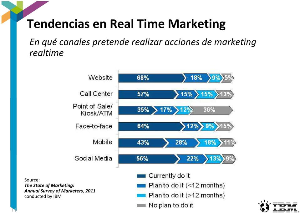 marketing realtime Source: The State of