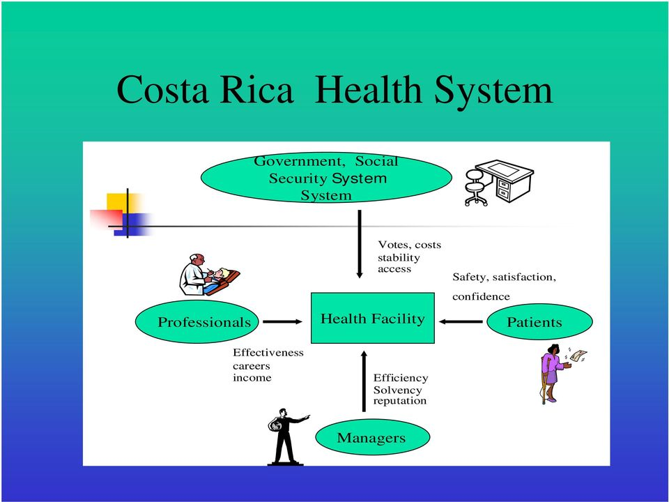 costs stability access Health Facility Efficiency Solvency