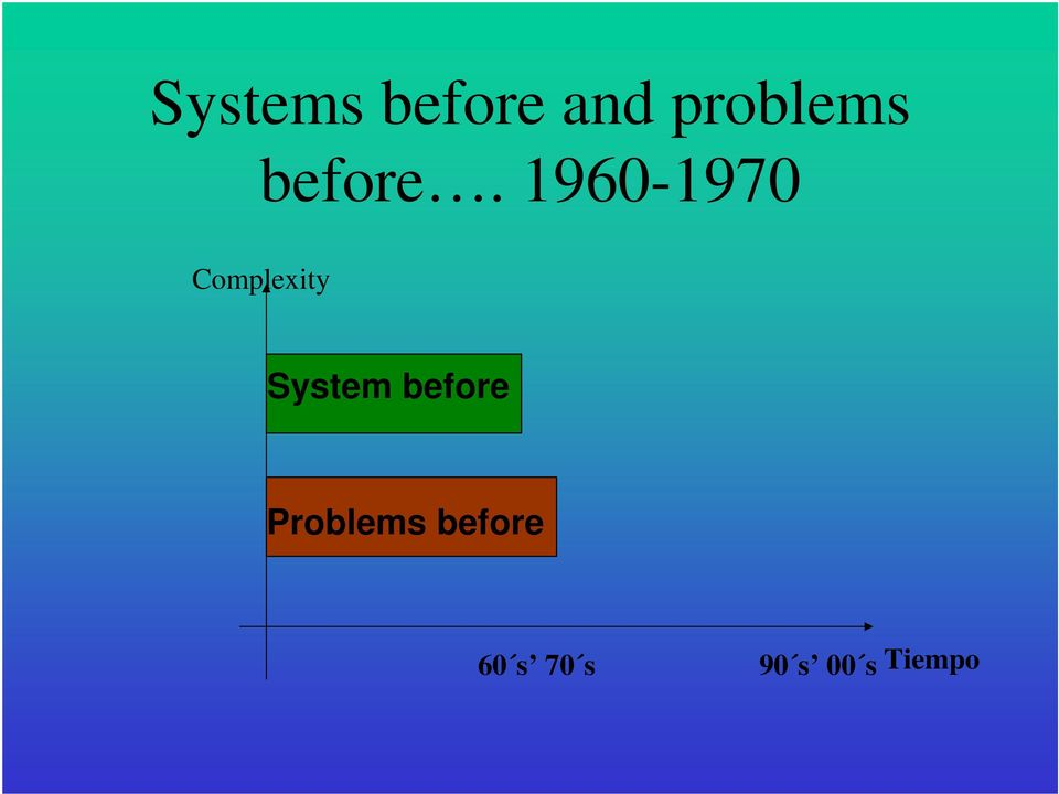 1960-1970 Complexity System