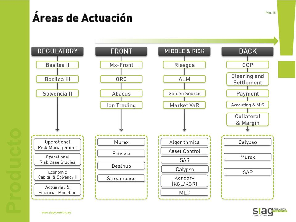 Solvencia II Abacus Golden Source Payment Ion Trading Market VaR Accouting & MIS Collateral & Margin Producto