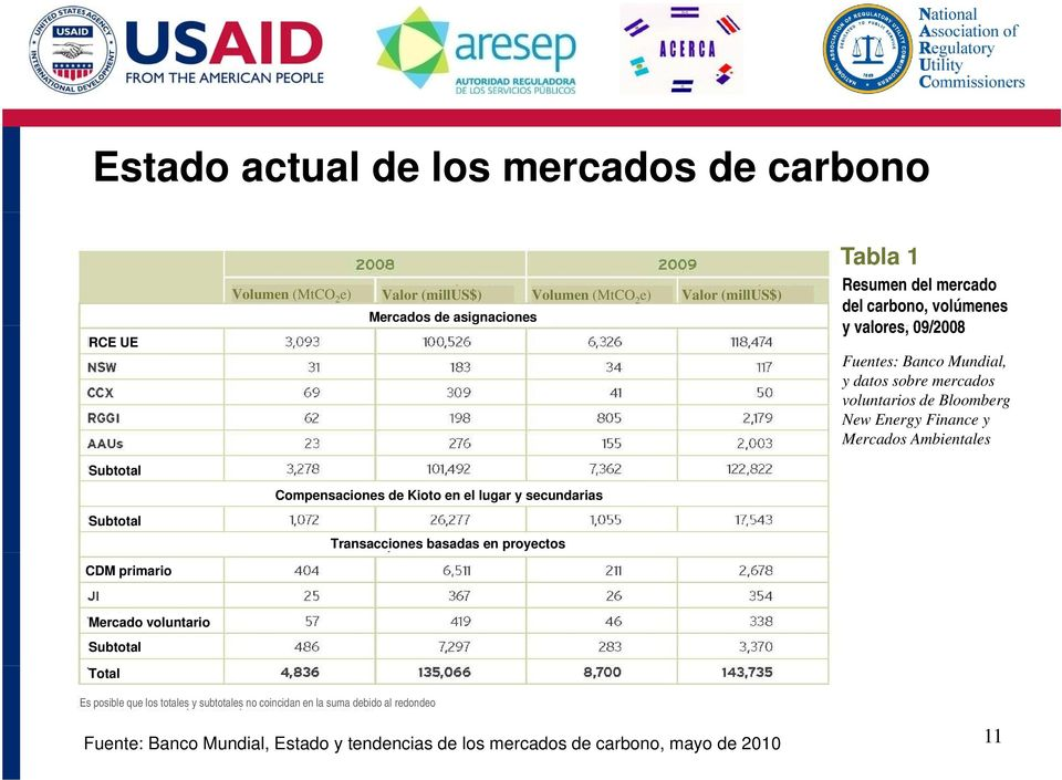 09/2008 Fuentes: Banco Mundial, y datos sobre mercados voluntarios de Bloomberg New Energy Finance y Mercados Ambientales Mercado voluntario Subtotal Total Es