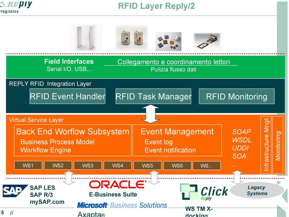 Manager RFID Monitoring Virtual Service Layer Back End Worflow Subsystem Business Process Model Workflow Engine Event