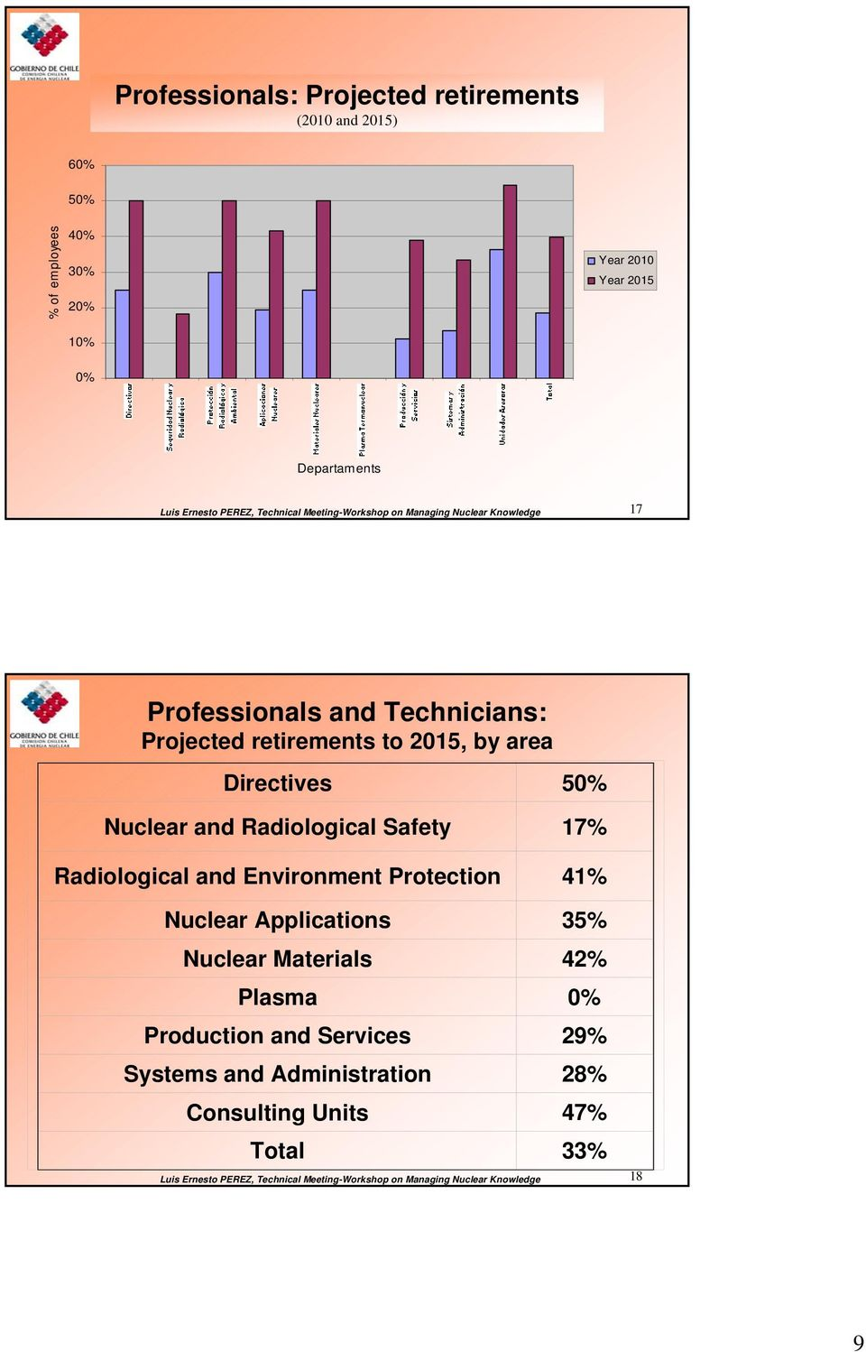 Nuclear and Radiological Safety 17% Radiological and Environment Protection 41% Nuclear Applications 35% Nuclear Materials 42% Plasma 0% Production