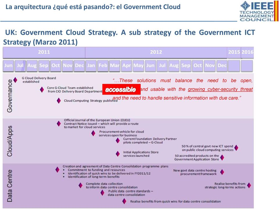 A sub strategy of the Government ICT Strategy (Marzo 2011) These solutions