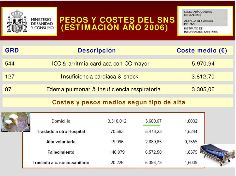 970,94 127 Insuficiencia cardiaca & shock 3.