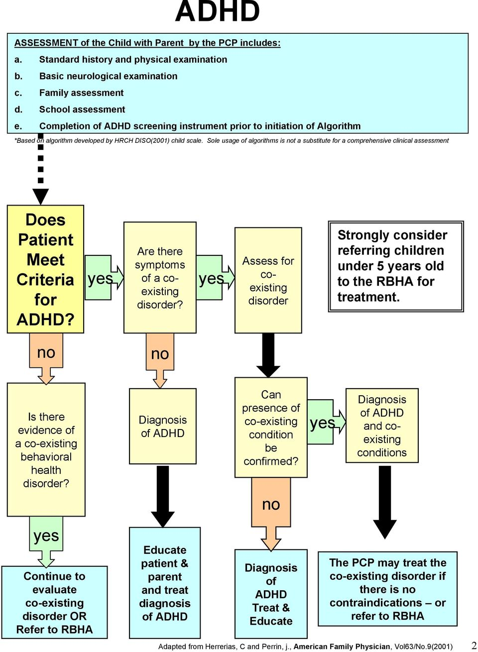 Sole usage of algorithms is not a substitute for a comprehensive clinical assessment Does Patient Meet Criteria for ADHD? yes Are there symptoms of a coexisting disorder?