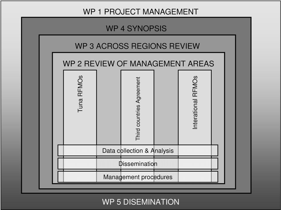 3 ACROSS REGIONS REVIEW WP 2 REVIEW OF MANAGEMENT AREAS Tuna RFMOs Descripción del evento Third countries Agreement Descripción del evento