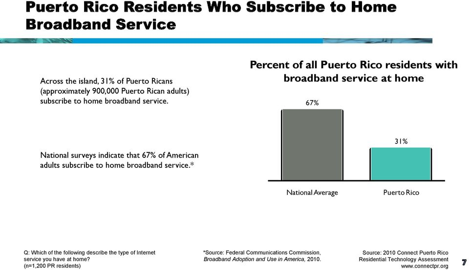 broadband service.* 31% National Average Puerto Rico Q: Which of the following describe the type of Internet service you have at home?