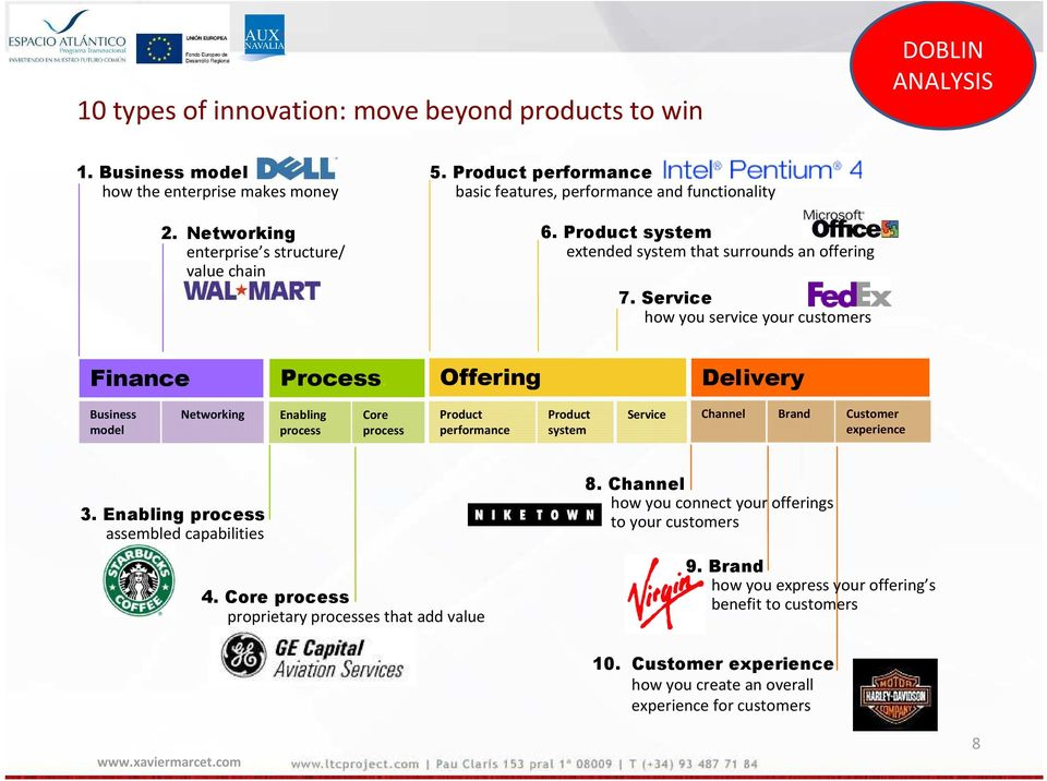 Offering Delivery Business model Networking Enabling process Core process Product performance Product system Service Channel Brand Customer experience 3. Enabling process assembled capabilities 4.