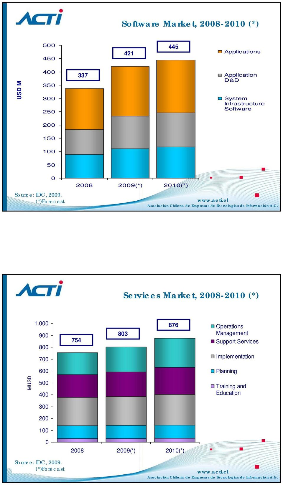 (*)Forecast 2008 2009(*) 2010(*) Services Market, 2008-2010 (*) 1.