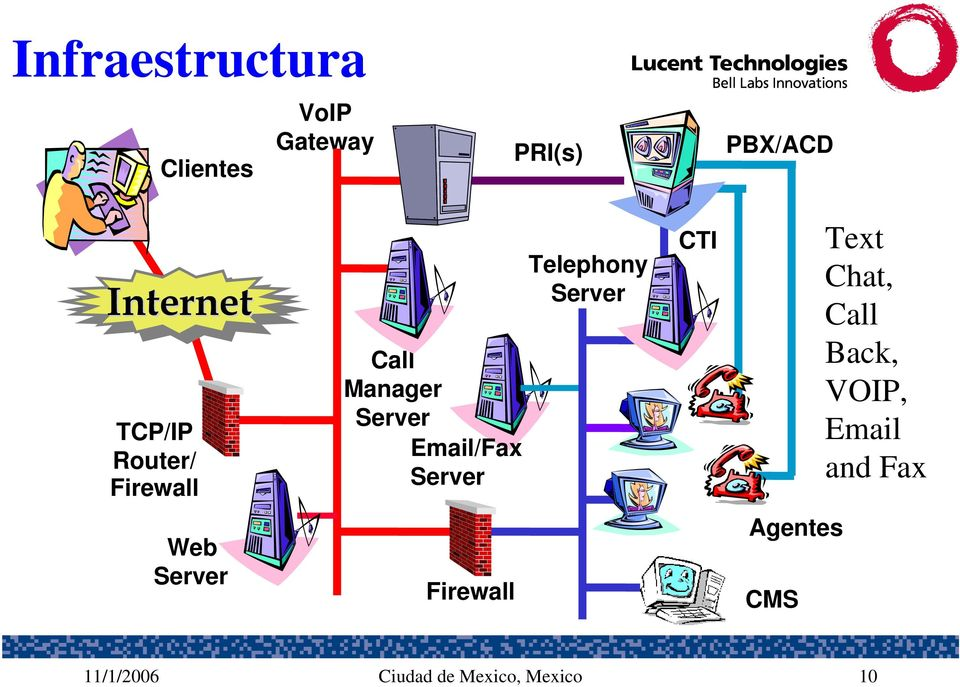 Telephony Server CTI Text Chat, Call Back, VOIP, Email and Fax