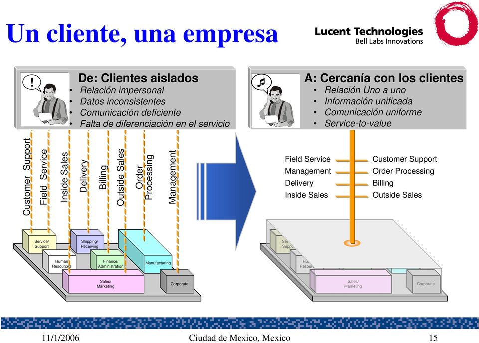 unificada Comunicación uniforme Service-to-value Customer Support Field Service Inside Sales Delivery Billing Outside Sales Order Processing Management Field Service Management Delivery