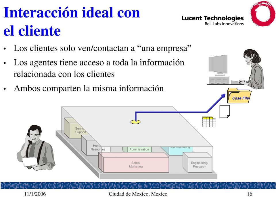 información Case File Service/ Support Shipping/ Receiving Sales Human Resources Finance/