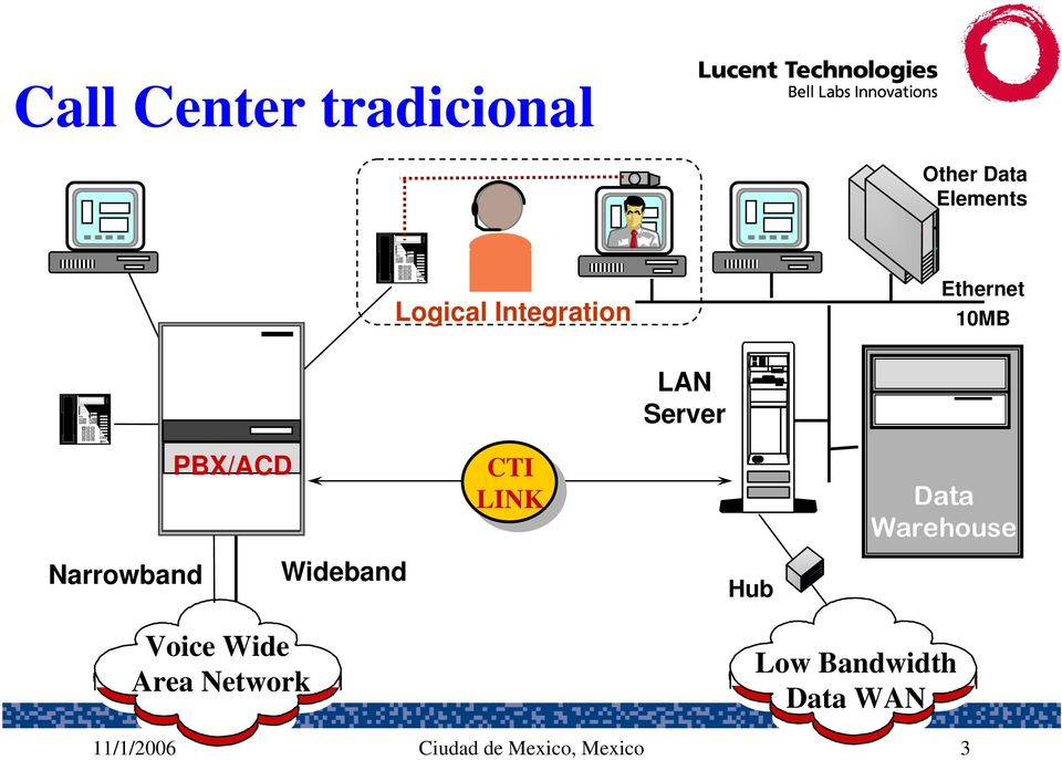 Data Warehouse Narrowband Wideband Hub Voice Wide Area