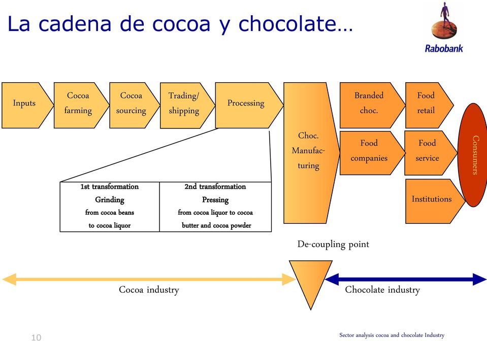 Manufacturing Food companies Food service Consumers 1st transformation Grinding from cocoa beans to cocoa