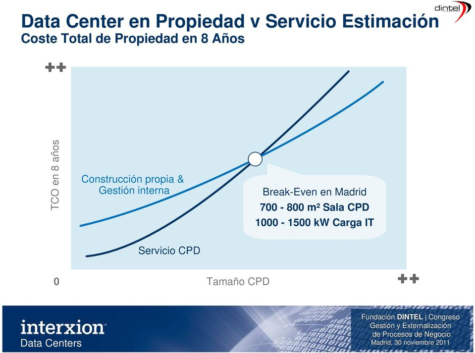 propia & Gestión interna Break-Even en Madrid 700-800