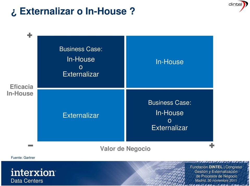 Externalizar Externalizar In-House Business