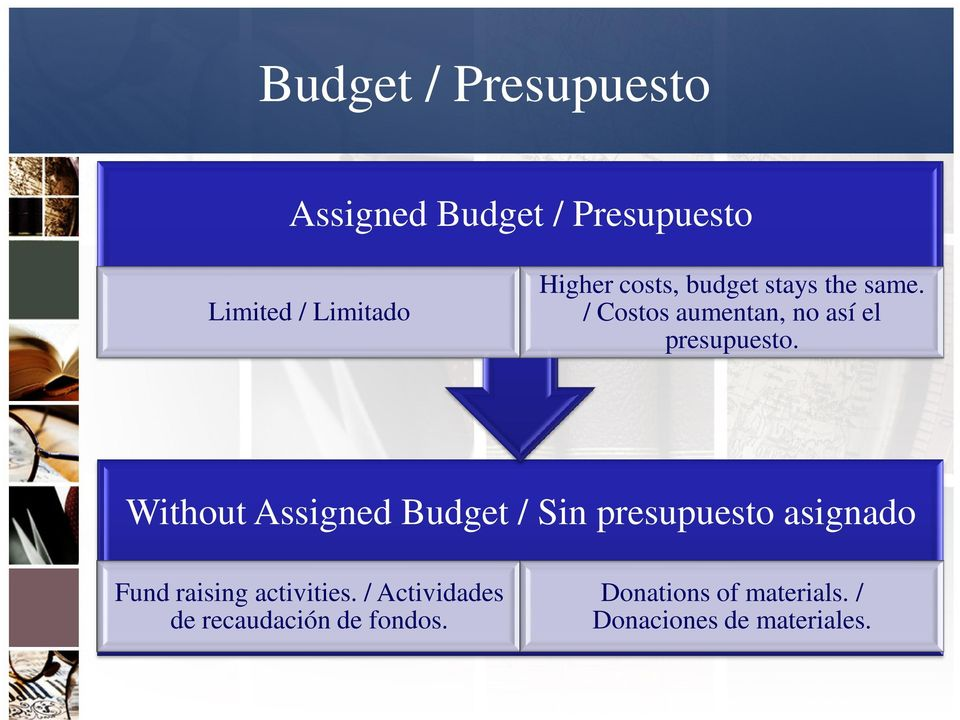 Without Assigned Budget / Sin presupuesto asignado Fund raising activities.