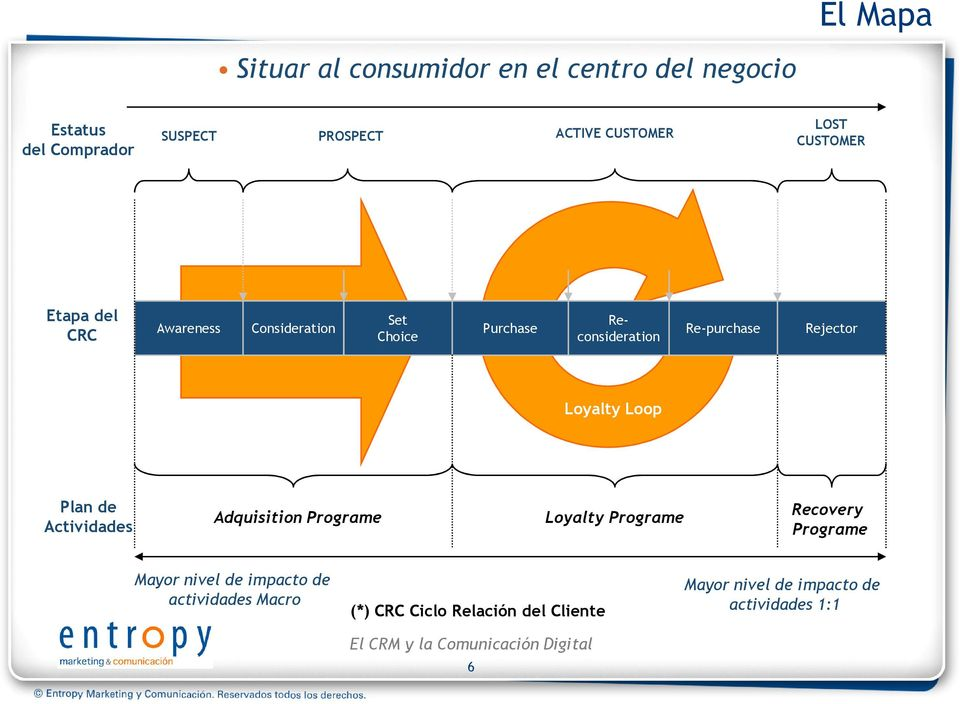 Re-purchase Rejector Loyalty Loop Plan de Actividades Adquisition Programe Loyalty Programe Recovery