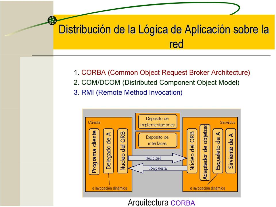 CORBA (Common Object Request Broker Architecture) 2.