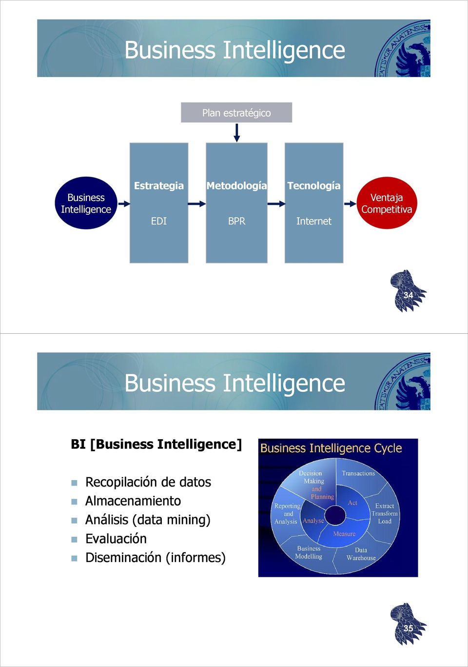 34 Business Intelligence BI [Business Intelligence] Recopilación de