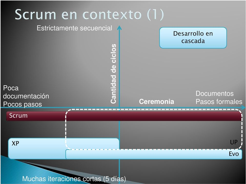 Ceremonia Desarrollo en cascada Documentos