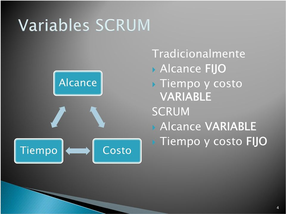 Tiempo y costo VARIABLE SCRUM