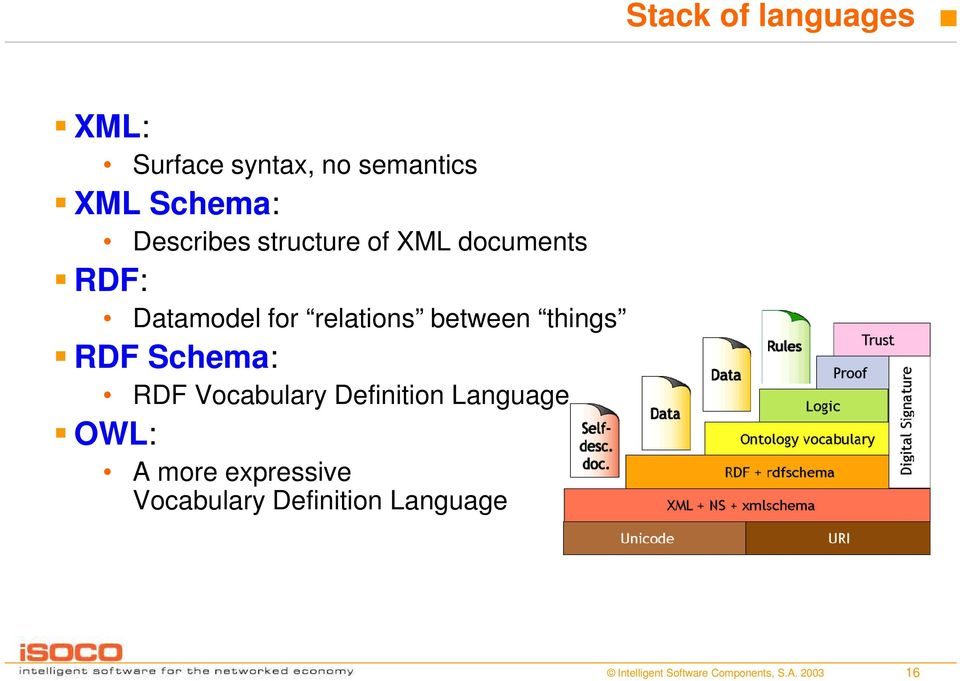 for relations between things RDF Schema: RDF Vocabulary