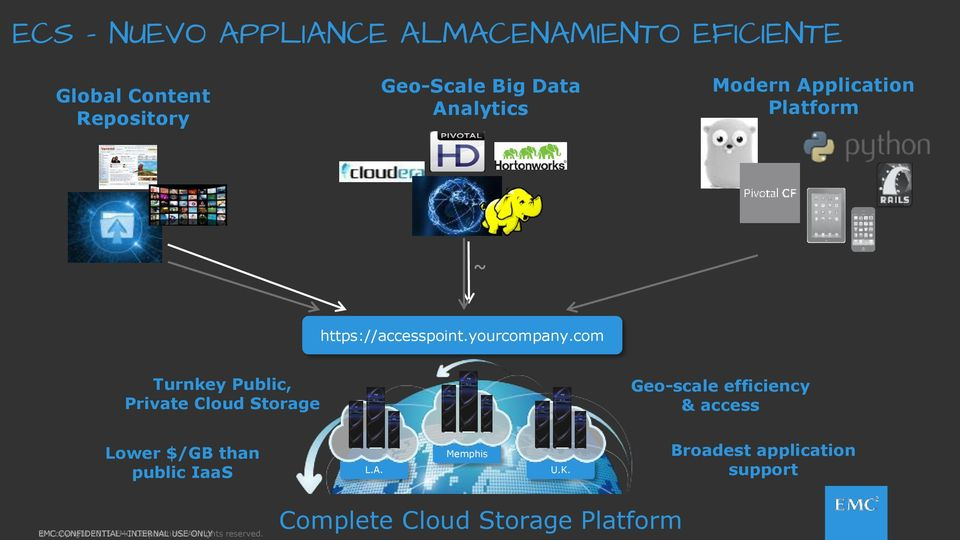 com Turnkey Public, Private Cloud Storage Geo-scale efficiency & access Lower $/GB than public IaaS L.A.