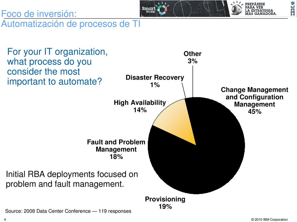Disaster Recovery 1% High Availability 14% Other 3% Change Management and Configuration Management