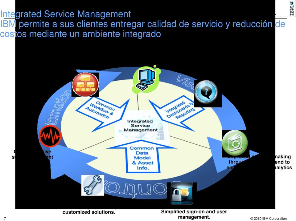 business service relationships Comprehensive self-management & automation Improved decision making through