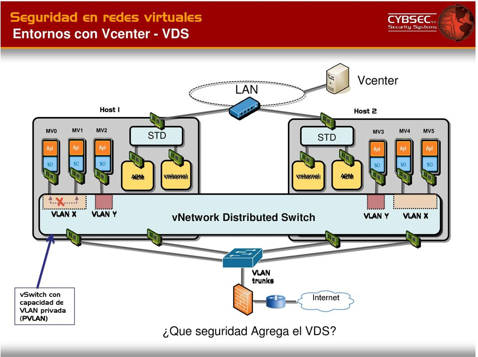 Distributed Switch SR LAN Y LAN X LAN trunks con
