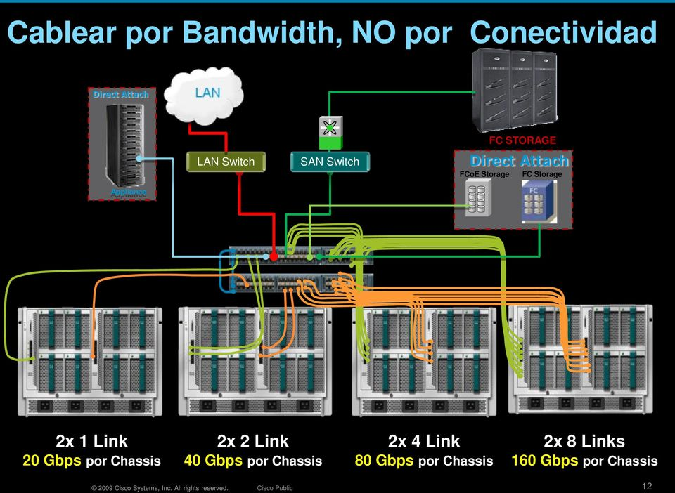 Chassis 2x 2 Link 40 Gbps por Chassis 2x 4 Link 80 Gbps por Chassis 2x 8 Links