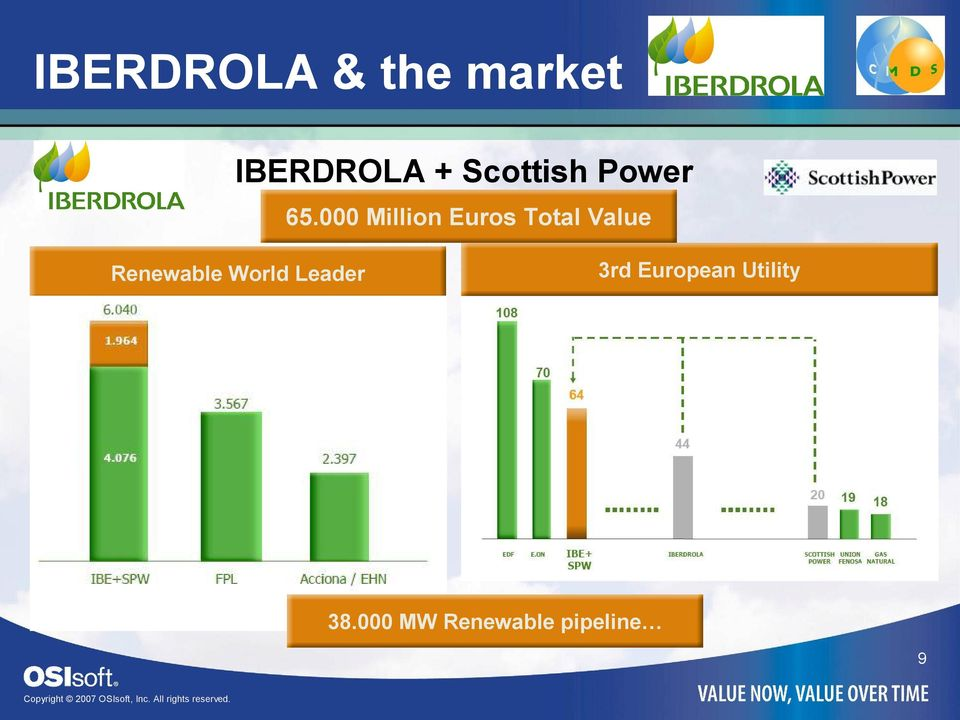 000 Million Euros Total Value Renewable